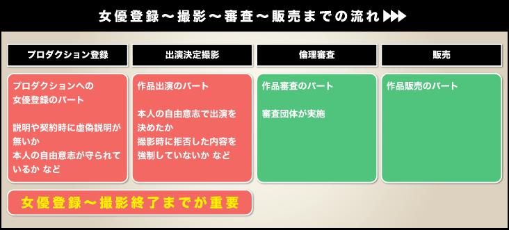 女優登録〜撮影〜審査〜販売までの流れ